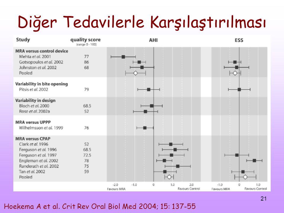 21 Diğer Tedavilerle Karşılaştırılması Hoekema A et al. Crit Rev Oral Biol Med 2004; 15: 137-55