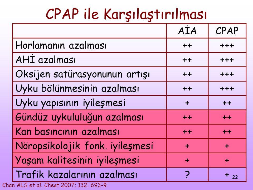 22 CPAP ile Karşılaştırılması AİACPAP Horlamanın azalması+++++ AHİ azalması+++++ Oksijen satürasyonunun artışı+++++ Uyku bölünmesinin azalması+++++ Uy