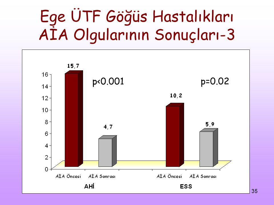 35 Ege ÜTF Göğüs Hastalıkları AİA Olgularının Sonuçları-3 p=0.02 p<0.001