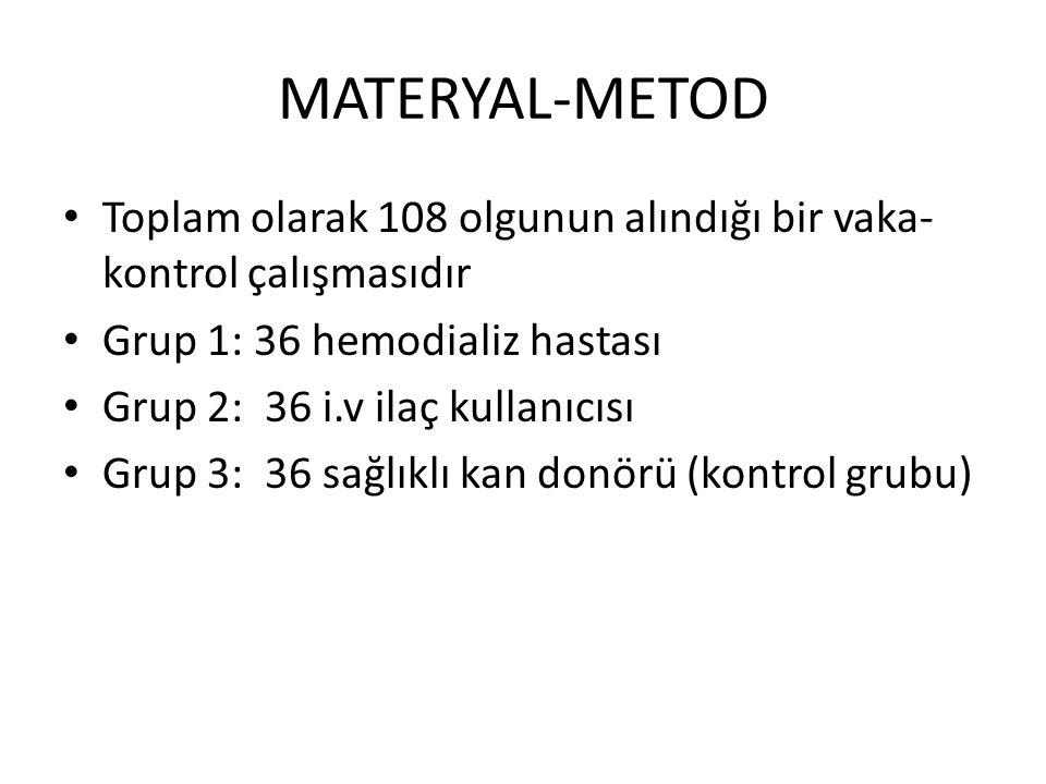 MATERYAL-METOD Toplam olarak 108 olgunun alındığı bir vaka- kontrol çalışmasıdır Grup 1: 36 hemodializ hastası Grup 2: 36 i.v ilaç kullanıcısı Grup 3: 36 sağlıklı kan donörü (kontrol grubu)