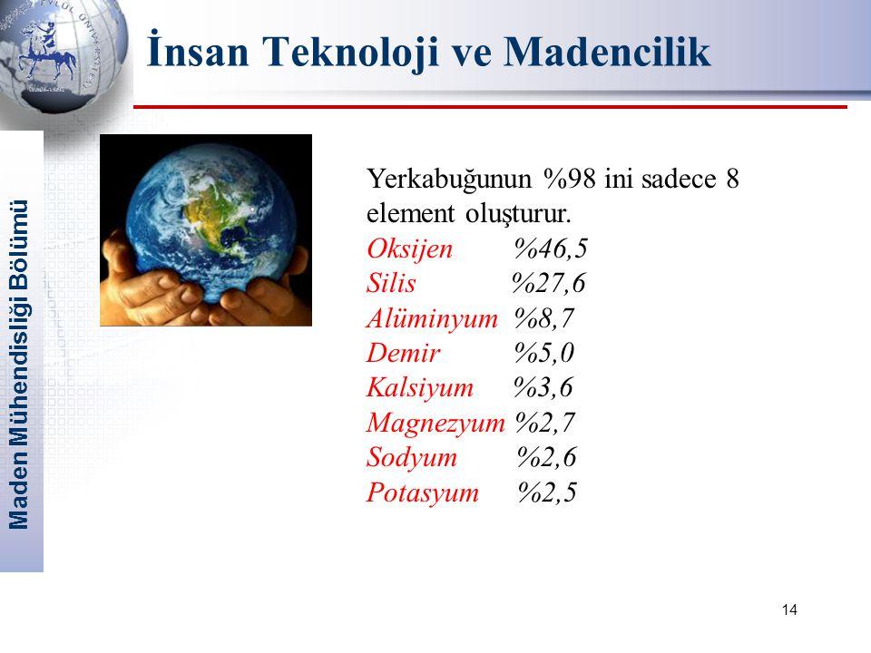 Maden Mühendisliği Bölümü 14 İnsan Teknoloji ve Madencilik Yerkabuğunun %98 ini sadece 8 element oluşturur.
