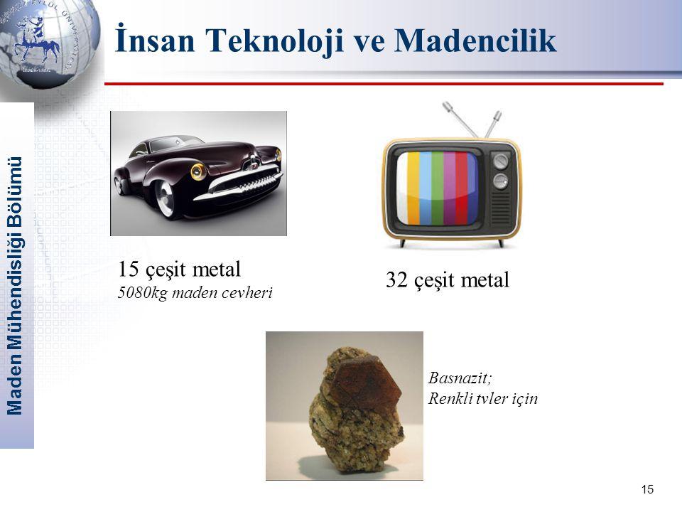 Maden Mühendisliği Bölümü 15 İnsan Teknoloji ve Madencilik 15 çeşit metal 5080kg maden cevheri 32 çeşit metal Basnazit; Renkli tvler için
