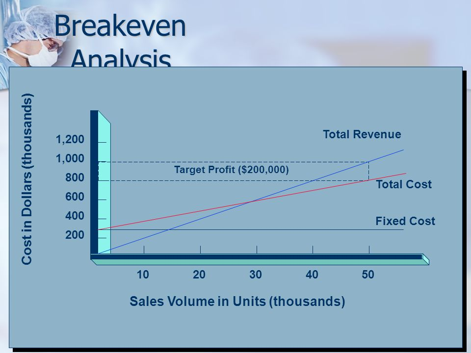 Breakeven Analysis 200 400 600 800 1,000 1,200 1020304050 Total Revenue Total Cost Fixed Cost Target Profit ($200,000) Sales Volume in Units (thousand