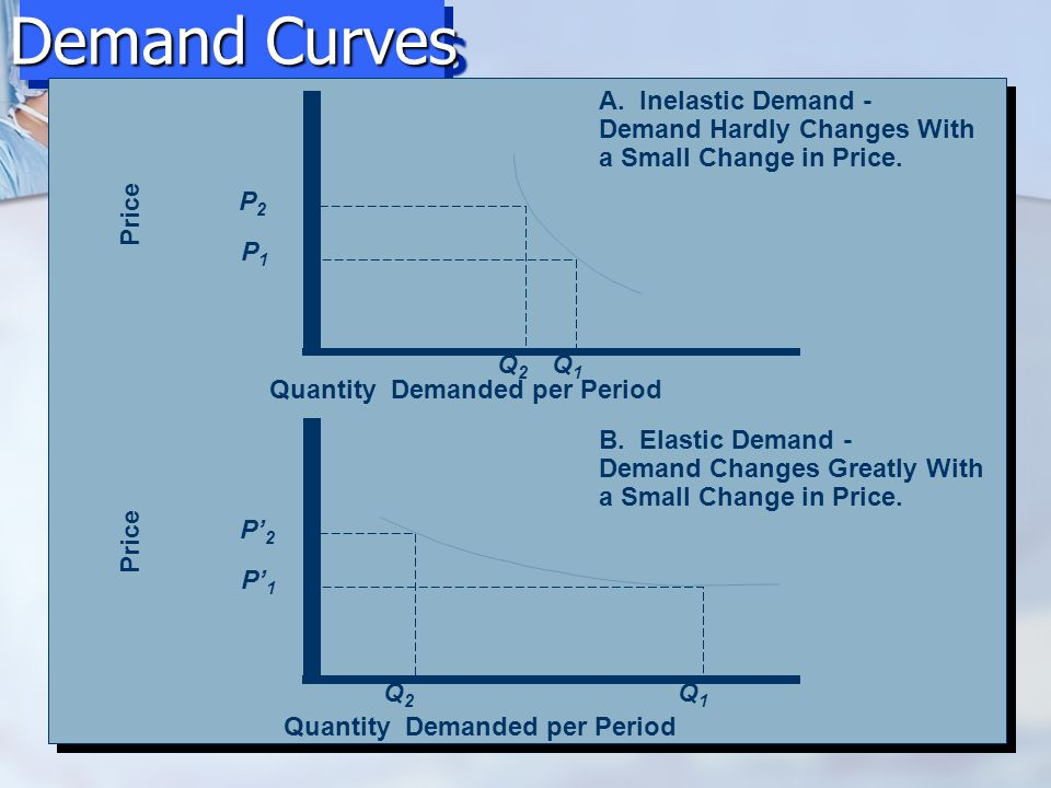 Demand Curves Price Quantity Demanded per Period A. Inelastic Demand - Demand Hardly Changes With a Small Change in Price. P2P2 P1P1 Q1Q1 Q2Q2 Price Q