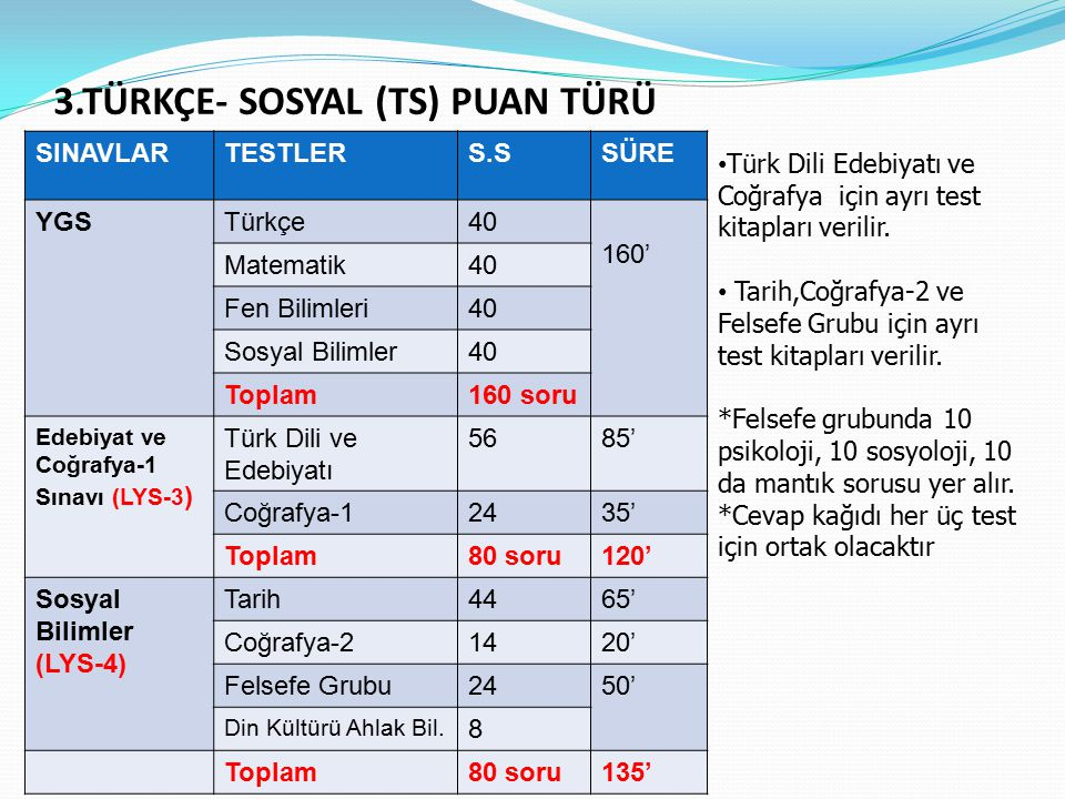3.TÜRKÇE- SOSYAL (TS) PUAN TÜRÜ SINAVLARTESTLERS.SSÜRE YGSTürkçe40 160' Matematik40 Fen Bilimleri40 Sosyal Bilimler40 Toplam160 soru Edebiyat ve Coğrafya-1 Sınavı (LYS-3 ) Türk Dili ve Edebiyatı 5685' Coğrafya-12435' Toplam80 soru120' Sosyal Bilimler (LYS-4) Tarih4465' Coğrafya-21420' Felsefe Grubu2450' Din Kültürü Ahlak Bil.