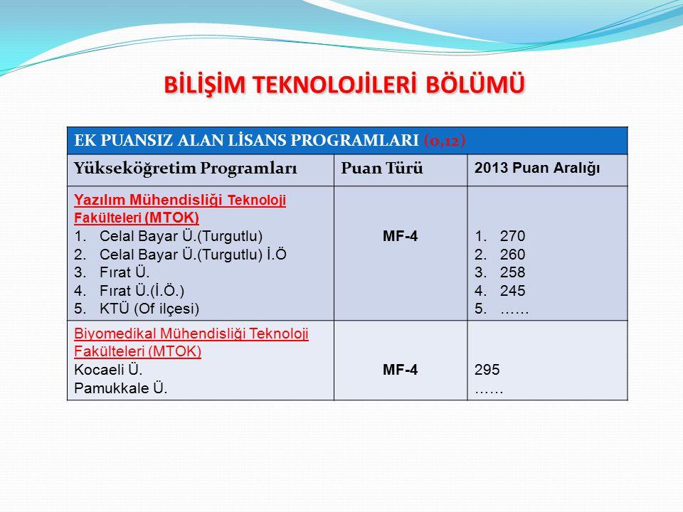 BİLİŞİM TEKNOLOJİLERİ BÖLÜMÜ BİLİŞİM TEKNOLOJİLERİ BÖLÜMÜ EK PUANSIZ ALAN LİSANS PROGRAMLARI (0,12) Yükseköğretim ProgramlarıPuan Türü 2013 Puan Aralığı Yazılım Mühendisliği Teknoloji Fakülteleri (MTOK) 1.Celal Bayar Ü.(Turgutlu) 2.Celal Bayar Ü.(Turgutlu) İ.Ö 3.Fırat Ü.