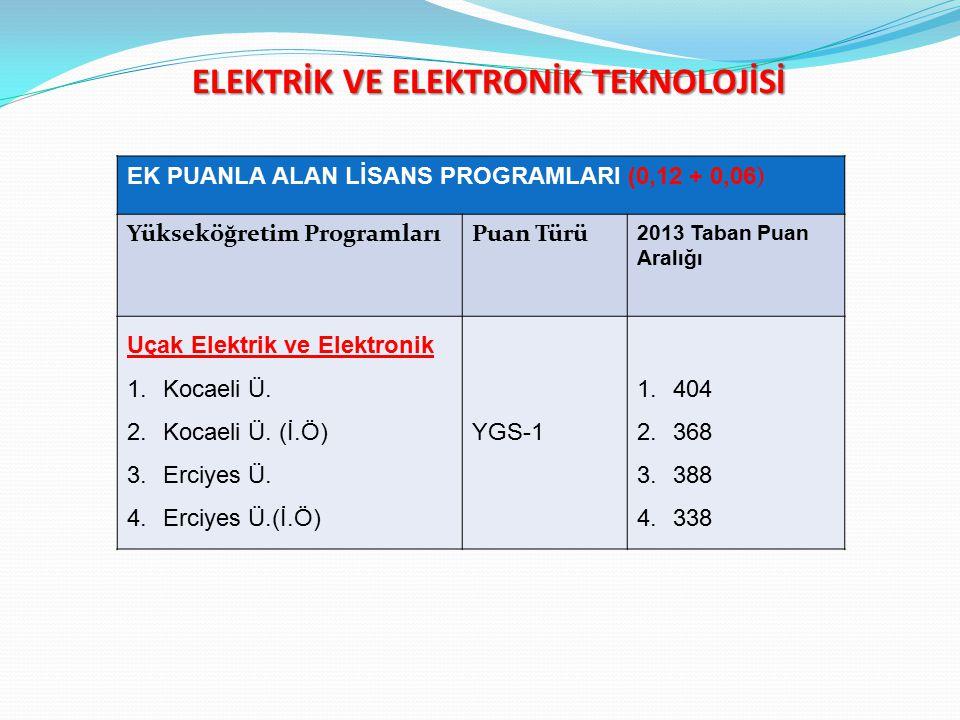 ELEKTRİK VE ELEKTRONİK TEKNOLOJİSİ EK PUANLA ALAN LİSANS PROGRAMLARI (0,12 + 0,06 ) Yükseköğretim ProgramlarıPuan Türü 2013 Taban Puan Aralığı Uçak Elektrik ve Elektronik 1.Kocaeli Ü.
