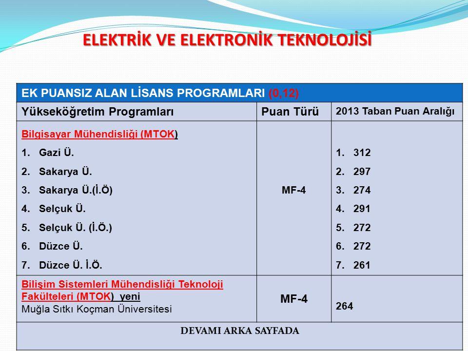 ELEKTRİK VE ELEKTRONİK TEKNOLOJİSİ EK PUANSIZ ALAN LİSANS PROGRAMLARI (0,12) Yükseköğretim ProgramlarıPuan Türü 2013 Taban Puan Aralığı Bilgisayar Mühendisliği (MTOK) 1.Gazi Ü.