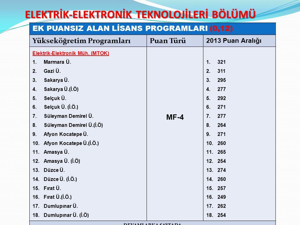 ELEKTRİK-ELEKTRONİK TEKNOLOJİLERİ BÖLÜMÜ EK PUANSIZ ALAN LİSANS PROGRAMLARI (0,12) Yükseköğretim ProgramlarıPuan Türü 2013 Puan Aralığı Elektrik-Elektronik Müh.