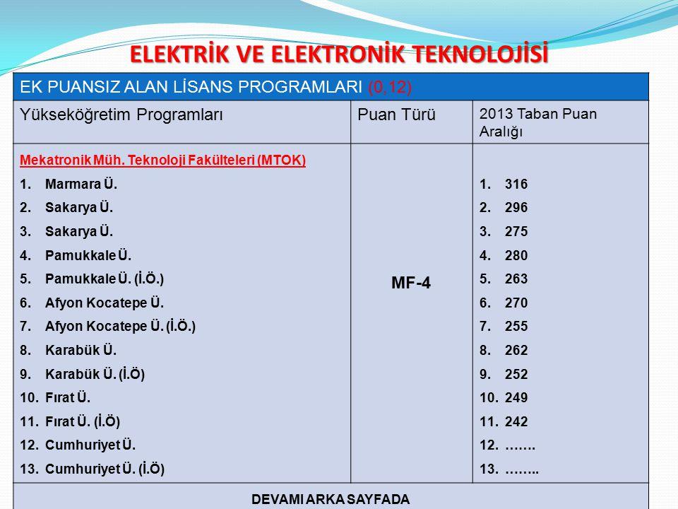 ELEKTRİK VE ELEKTRONİK TEKNOLOJİSİ EK PUANSIZ ALAN LİSANS PROGRAMLARI (0,12) Yükseköğretim ProgramlarıPuan Türü 2013 Taban Puan Aralığı Mekatronik Müh.