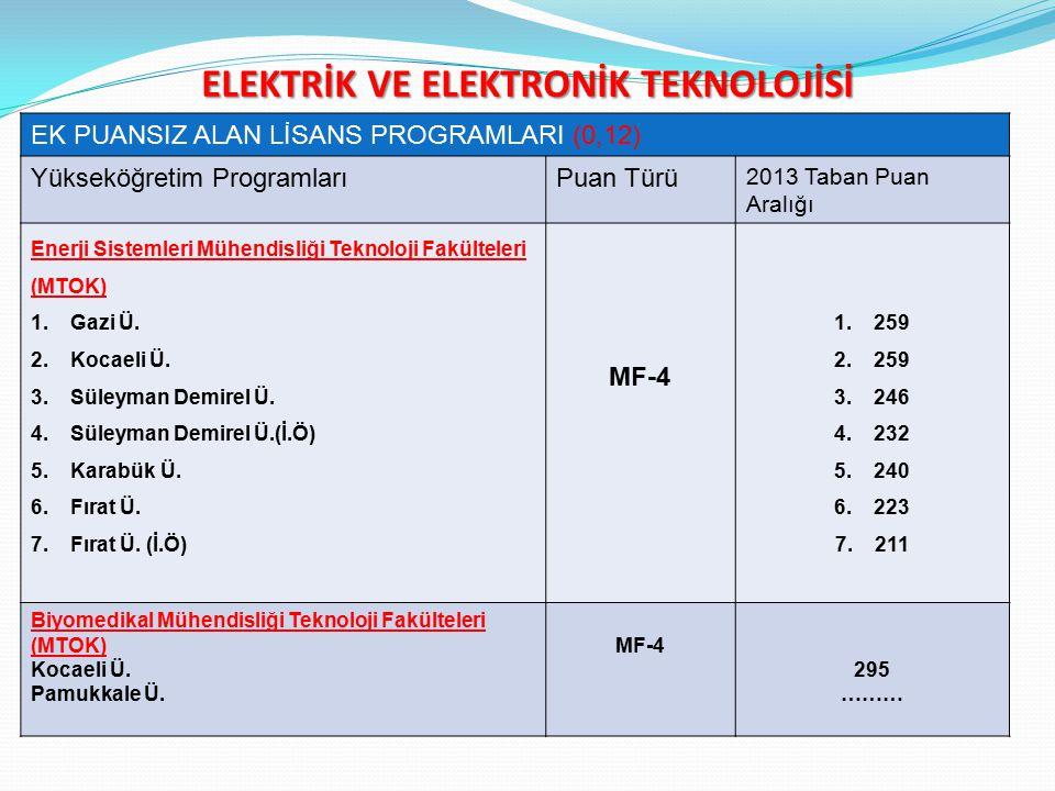 ELEKTRİK VE ELEKTRONİK TEKNOLOJİSİ EK PUANSIZ ALAN LİSANS PROGRAMLARI (0,12) Yükseköğretim ProgramlarıPuan Türü 2013 Taban Puan Aralığı Enerji Sistemleri Mühendisliği Teknoloji Fakülteleri (MTOK) 1.Gazi Ü.