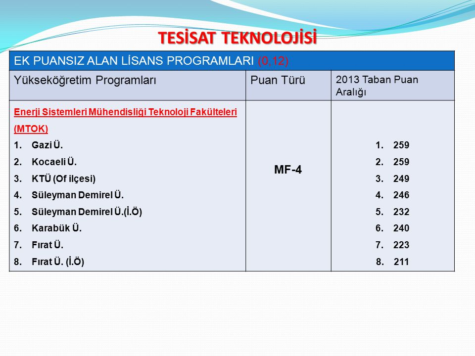 TESİSAT TEKNOLOJİSİ EK PUANSIZ ALAN LİSANS PROGRAMLARI (0,12) Yükseköğretim ProgramlarıPuan Türü 2013 Taban Puan Aralığı Enerji Sistemleri Mühendisliği Teknoloji Fakülteleri (MTOK) 1.Gazi Ü.