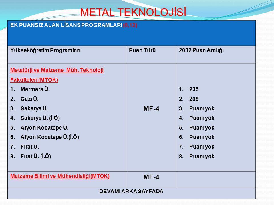 METAL TEKNOLOJİSİ EK PUANSIZ ALAN LİSANS PROGRAMLARI (0,12) Yükseköğretim ProgramlarıPuan Türü2032 Puan Aralığı Metalürji ve Malzeme Müh.
