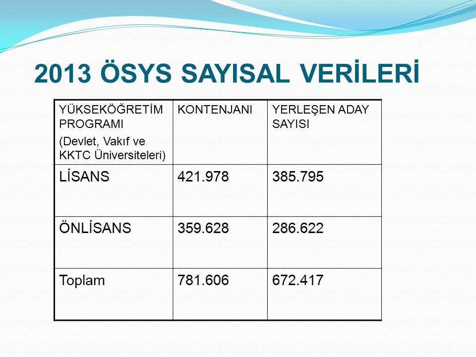 Tercihler 2013 yılı Tercihleri LYS sonucu açıklandıktan bir hafta sonra Temmuz ayında yapıldı.