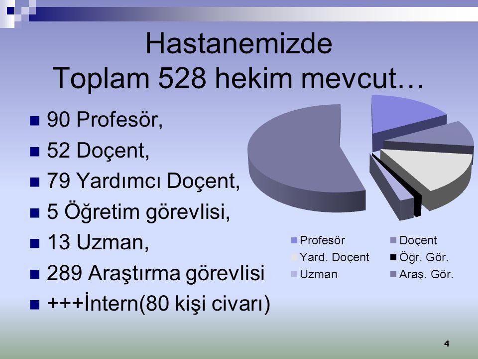Hastanemizde Toplam 528 hekim mevcut… 90 Profesör, 52 Doçent, 79 Yardımcı Doçent, 5 Öğretim görevlisi, 13 Uzman, 289 Araştırma görevlisi +++İntern(80 kişi civarı) 4