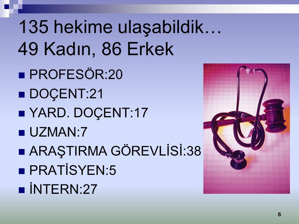 135 Hekimimizin Yaş Ortalamaları PROFESÖR:52 DOÇENT:42 YARD.