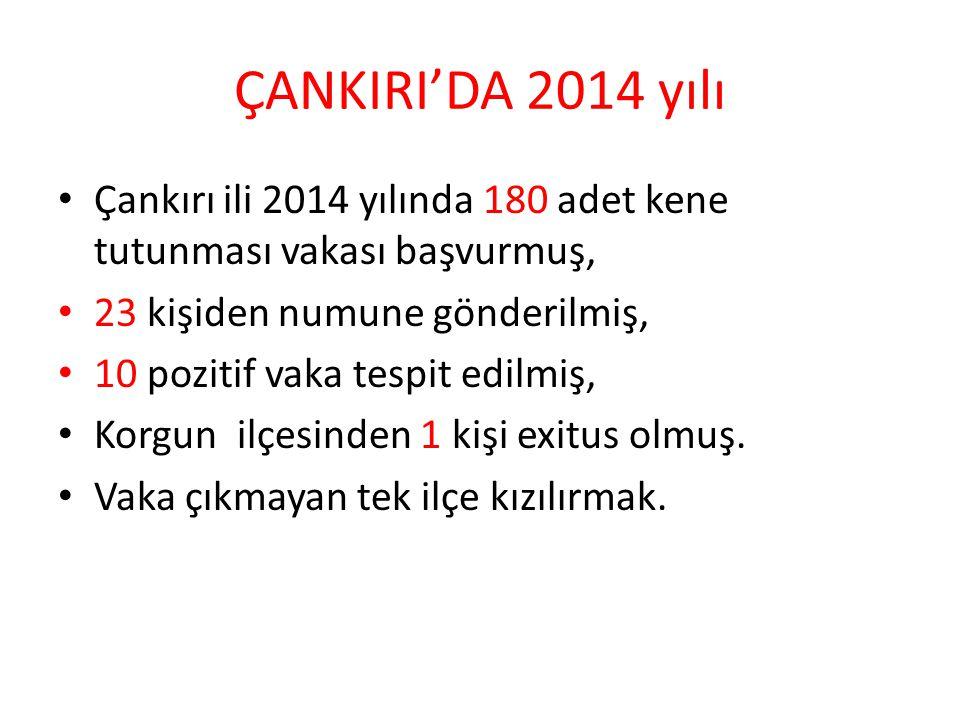 ÇANKIRI'DA 2014 yılı Çankırı ili 2014 yılında 180 adet kene tutunması vakası başvurmuş, 23 kişiden numune gönderilmiş, 10 pozitif vaka tespit edilmiş, Korgun ilçesinden 1 kişi exitus olmuş.