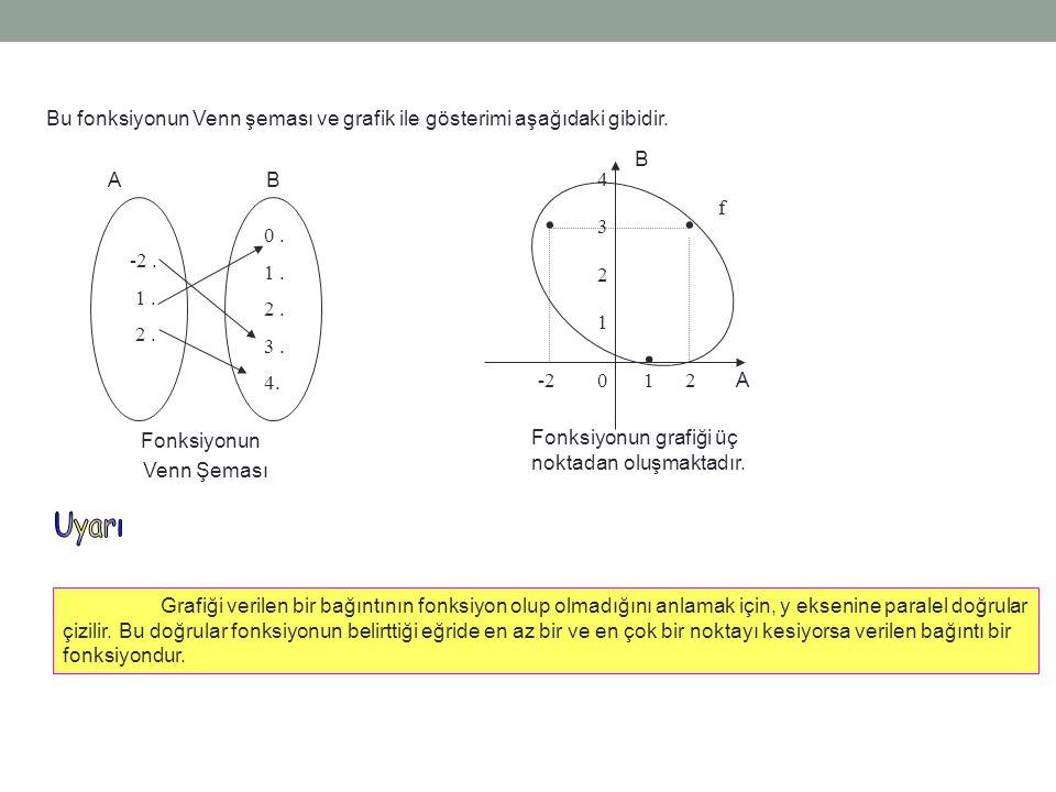 Bu fonksiyonun Venn şeması ve grafik ile gösterimi aşağıdaki gibidir. A B 12 3 -20 1 2 4... f Fonksiyonun grafiği üç noktadan oluşmaktadır. Grafiği ve