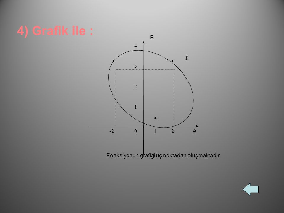 2) Liste yöntemi ile : f={(-2,3), (1,0), (2,3)} gösterimine fonksiyonun liste yöntemi ile gösterimi adı verilir. 3) Venn şeması ile : AB -2. 1. 2. 0.