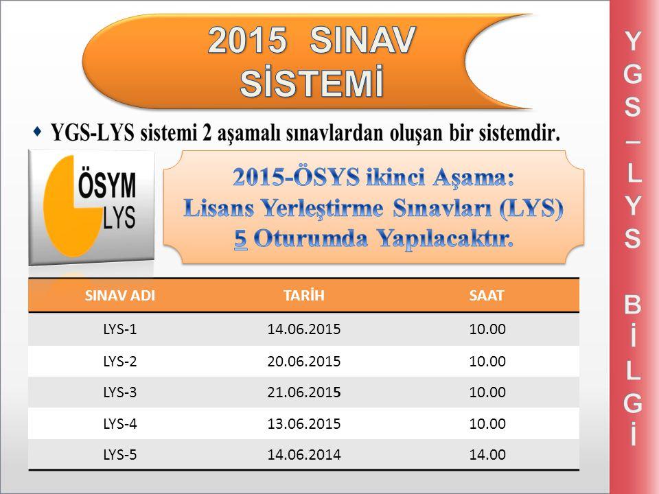 SINAV ADITARİHSAAT LYS-114.06.201510.00 LYS-220.06.201510.00 LYS-321.06.201510.00 LYS-413.06.201510.00 LYS-514.06.201414.00