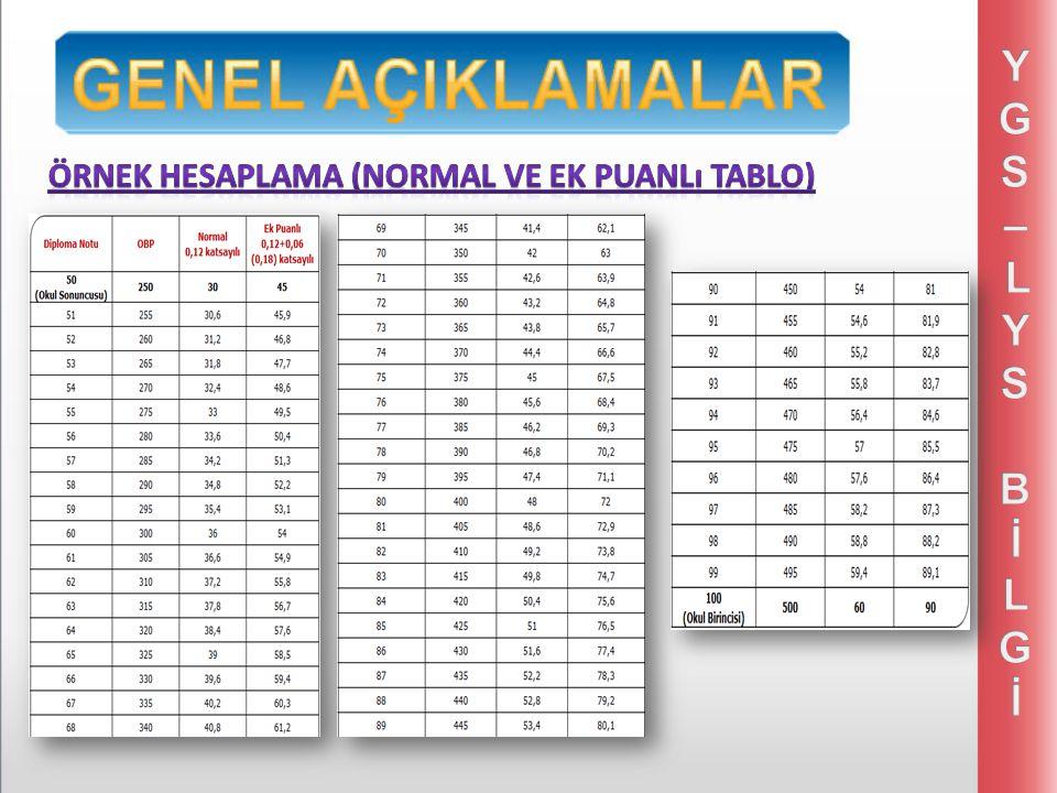  Sınavsız geçiş 2015 yılında da uygulanacaktır. Sınavsız geçişi sadece 12.