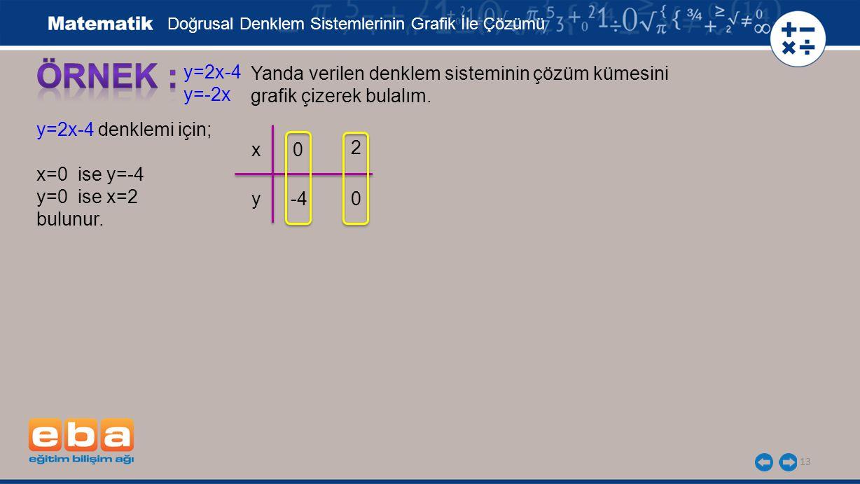 13 y=2x-4 y=-2x Yanda verilen denklem sisteminin çözüm kümesini grafik çizerek bulalım.