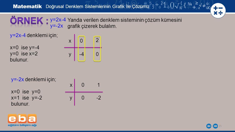15 y=2x-4 y=-2x Yanda verilen denklem sisteminin çözüm kümesini grafik çizerek bulalım.