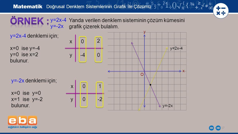 17 y=2x-4 y=-2x Yanda verilen denklem sisteminin çözüm kümesini grafik çizerek bulalım.