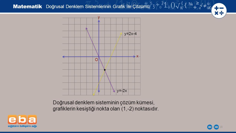 18 Doğrusal denklem sisteminin çözüm kümesi, grafiklerin kesiştiği nokta olan (1,-2) noktasıdır.