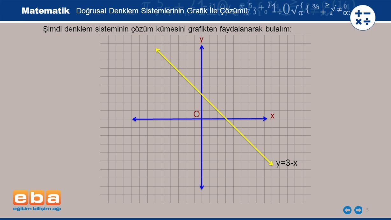 5 Şimdi denklem sisteminin çözüm kümesini grafikten faydalanarak bulalım: x y y=3-x Doğrusal Denklem Sistemlerinin Grafik İle Çözümü O