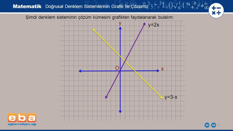 6 Şimdi denklem sisteminin çözüm kümesini grafikten faydalanarak bulalım: x y y=2x y=3-x Doğrusal Denklem Sistemlerinin Grafik İle Çözümü O