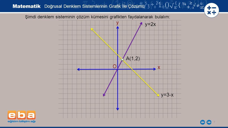 8 Şimdi denklem sisteminin çözüm kümesini grafikten faydalanarak bulalım: x y y=2x y=3-x A(1,2) Grafikten iki doğrunun kesim noktası, A(1,2) olarak bulunur.