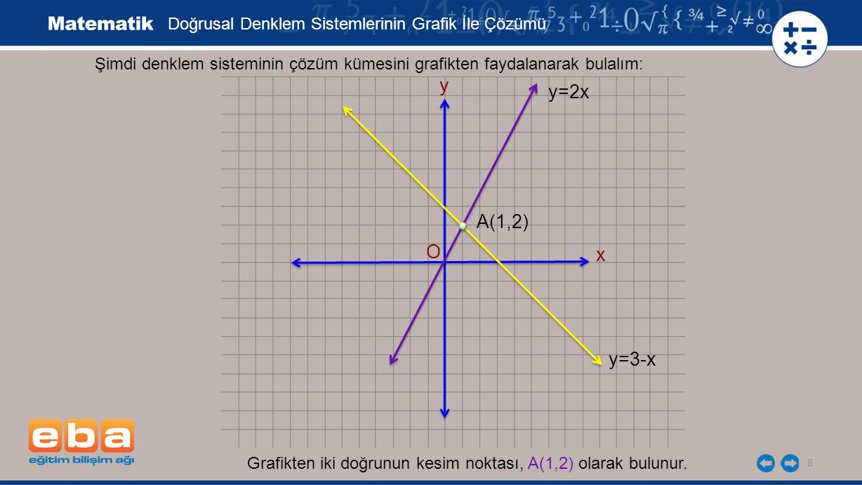 9 y=ax+b y=cx+d y=ax+b y=cx+d doğrusal denklem sisteminin çözüm kümesi (varsa), bu doğruların grafiklerinin kesim noktasının koordinatlarıdır.