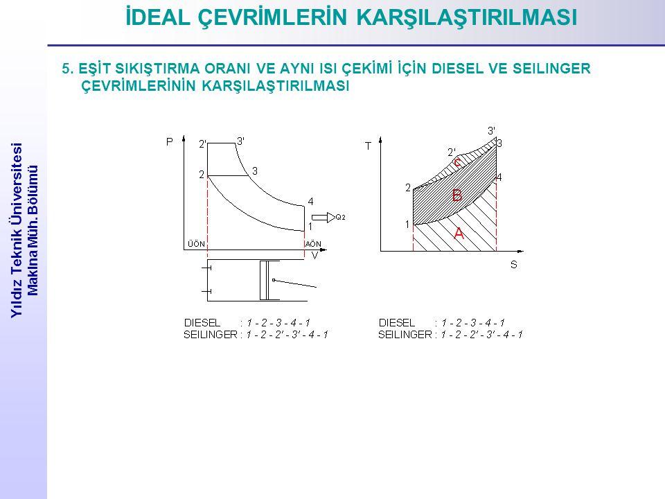 Yıldız Teknik Üniversitesi Makina Müh.Bölümü İDEAL ÇEVRİMLERİN KARŞILAŞTIRILMASI 5.