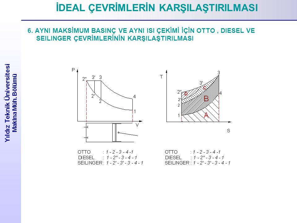 Yıldız Teknik Üniversitesi Makina Müh.Bölümü İDEAL ÇEVRİMLERİN KARŞILAŞTIRILMASI 6.