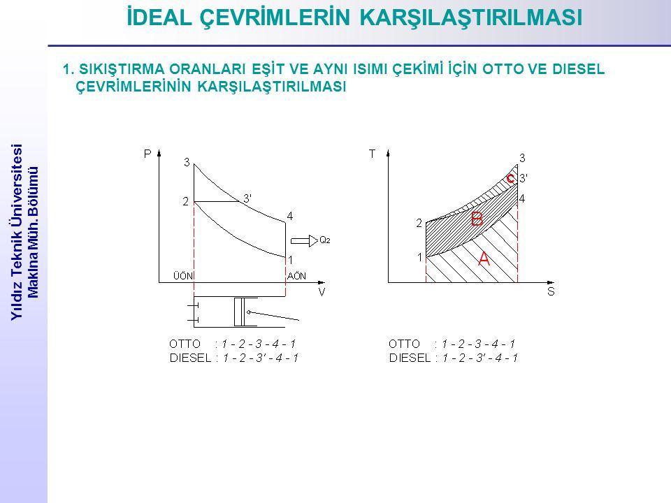 İDEAL ÇEVRİMLERİN KARŞILAŞTIRILMASI 1.