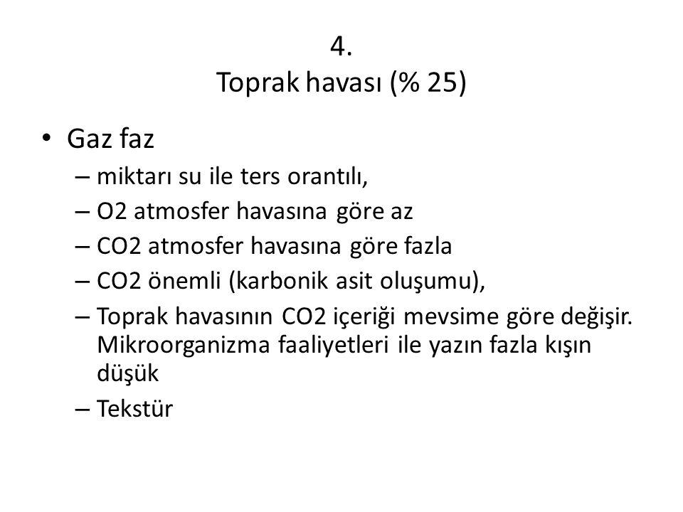 4. Toprak havası (% 25) Gaz faz – miktarı su ile ters orantılı, – O2 atmosfer havasına göre az – CO2 atmosfer havasına göre fazla – CO2 önemli (karbon
