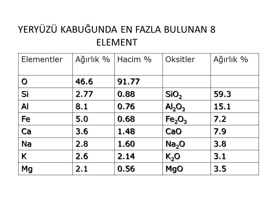 YERYÜZÜ KABUĞUNDA EN FAZLA BULUNAN 8 ELEMENT ElementlerAğırlık %Hacim %OksitlerAğırlık % O46.691.77 Si2.770.88 SiO 2 59.3 Al8.10.76 Al 2 O 3 15.1 Fe5.
