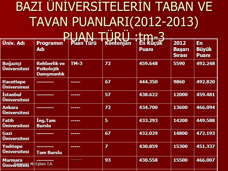 Ramazan M.-Eylem T.A. BAZI ÜNİVERSİTELERİN TABAN VE TAVAN PUANLARI(2012-2013) PUAN TÜRÜ :tm-3 Üniv. Adı Programın Adı Puan Türü Kontenjan En Küçük Pua