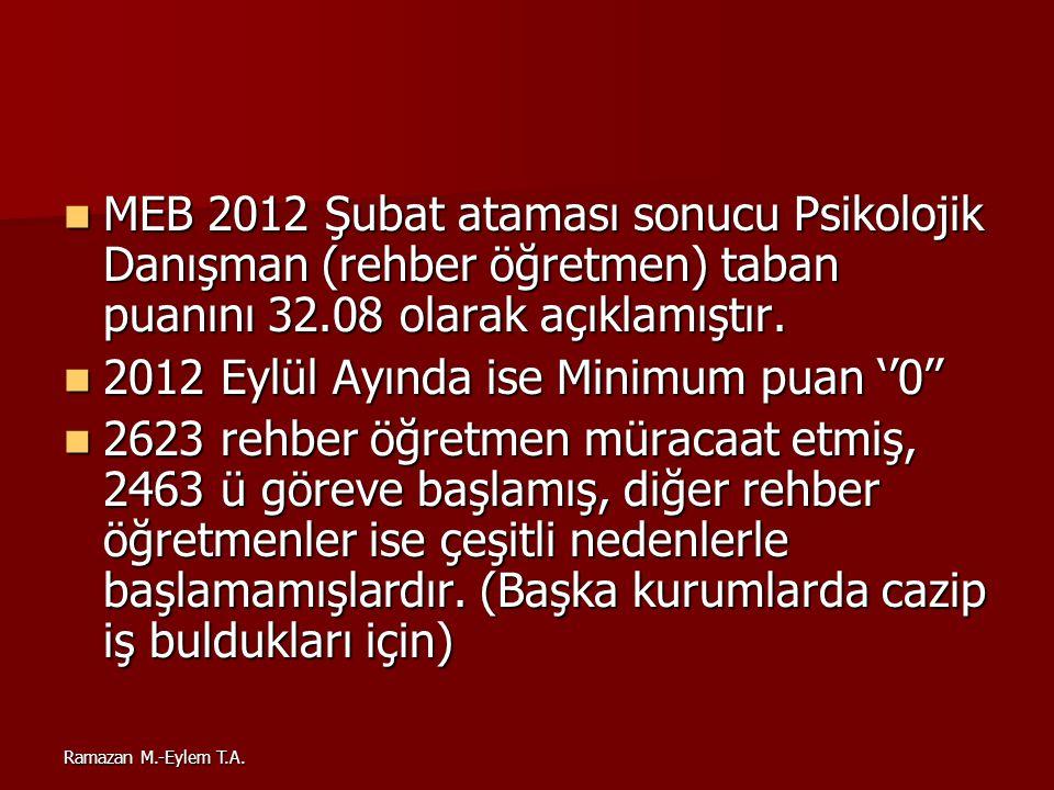Ramazan M.-Eylem T.A. MEB 2012 Şubat ataması sonucu Psikolojik Danışman (rehber öğretmen) taban puanını 32.08 olarak açıklamıştır. MEB 2012 Şubat atam