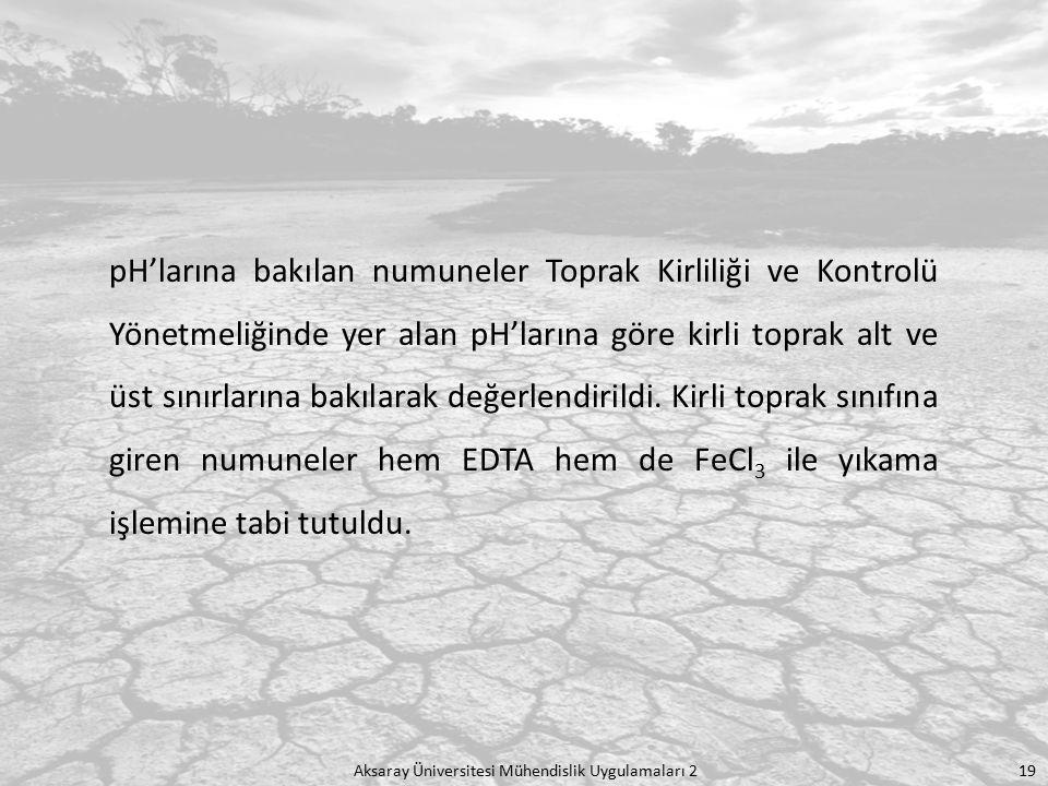 Aksaray Üniversitesi Mühendislik Uygulamaları 2 19 pH'larına bakılan numuneler Toprak Kirliliği ve Kontrolü Yönetmeliğinde yer alan pH'larına göre kir