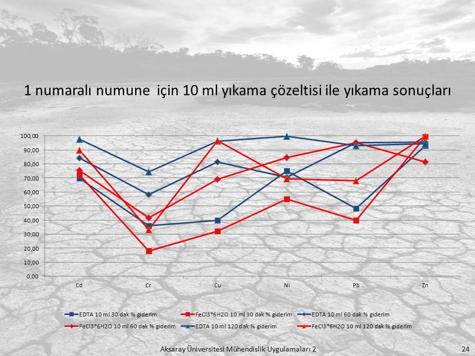 Aksaray Üniversitesi Mühendislik Uygulamaları 2 24 1 numaralı numune için 10 ml yıkama çözeltisi ile yıkama sonuçları