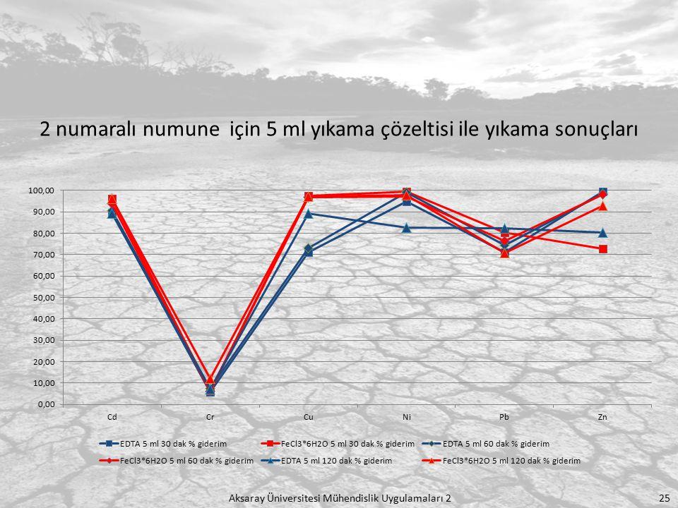 Aksaray Üniversitesi Mühendislik Uygulamaları 2 25 2 numaralı numune için 5 ml yıkama çözeltisi ile yıkama sonuçları