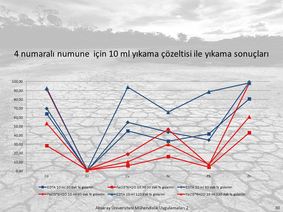 Aksaray Üniversitesi Mühendislik Uygulamaları 2 30 4 numaralı numune için 10 ml yıkama çözeltisi ile yıkama sonuçları
