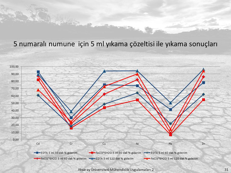 Aksaray Üniversitesi Mühendislik Uygulamaları 2 31 5 numaralı numune için 5 ml yıkama çözeltisi ile yıkama sonuçları