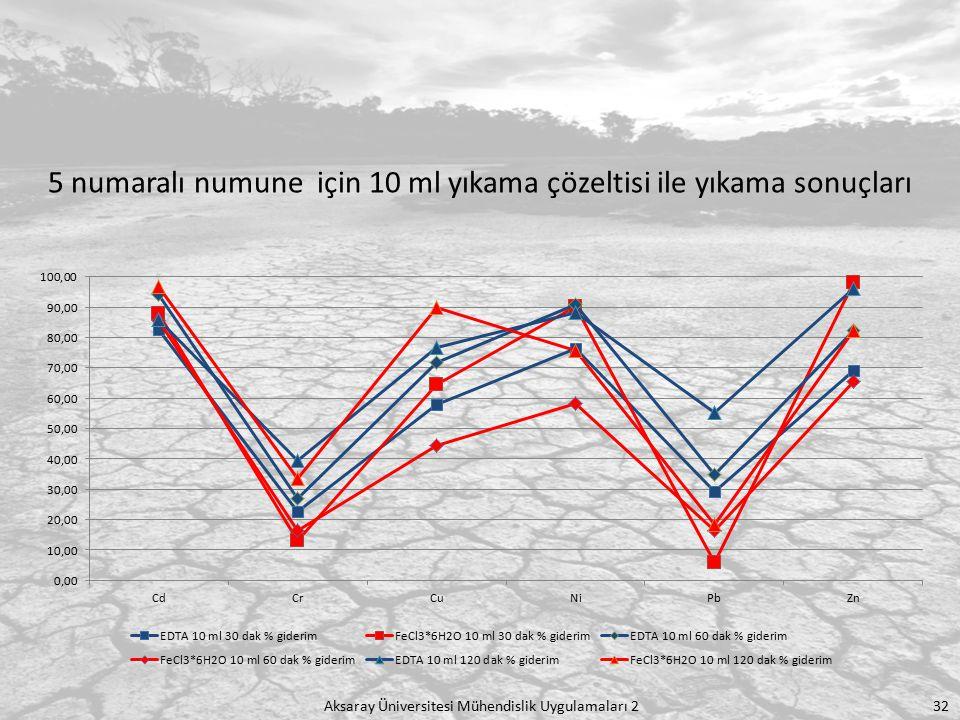 Aksaray Üniversitesi Mühendislik Uygulamaları 2 32 5 numaralı numune için 10 ml yıkama çözeltisi ile yıkama sonuçları
