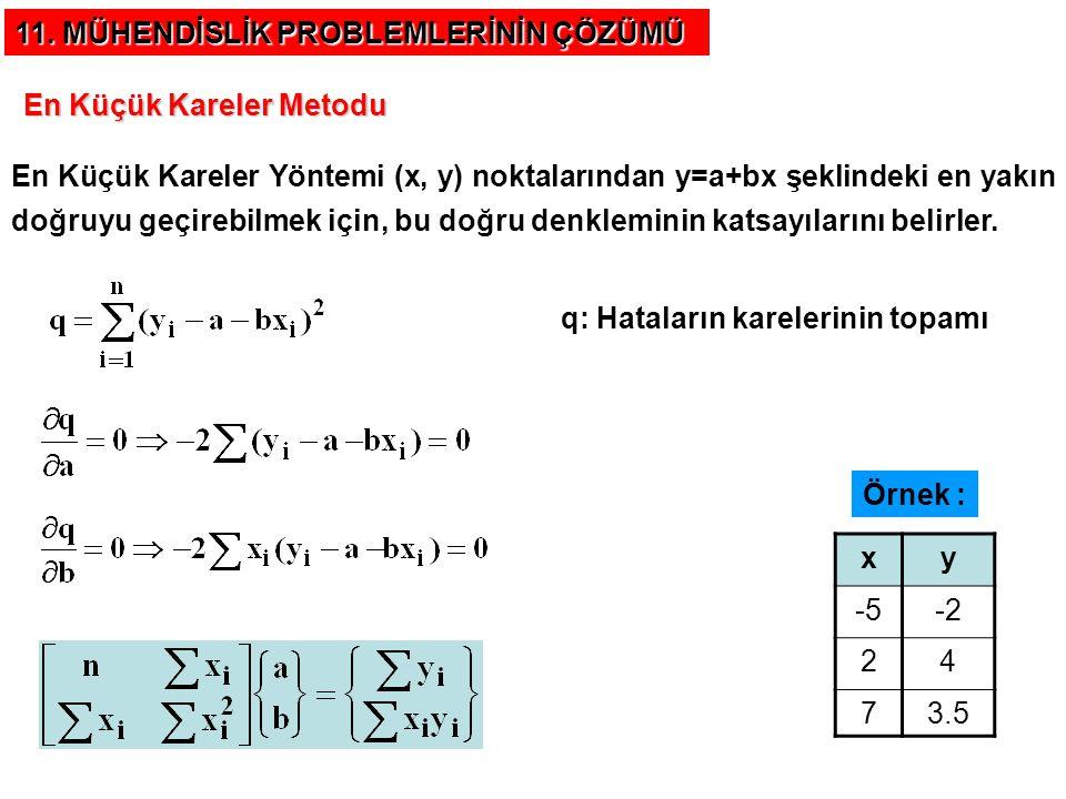 11. MÜHENDİSLİK PROBLEMLERİNİN ÇÖZÜMÜ En Küçük Kareler Metodu q: Hataların karelerinin topamı En Küçük Kareler Yöntemi (x, y) noktalarından y=a+bx şek