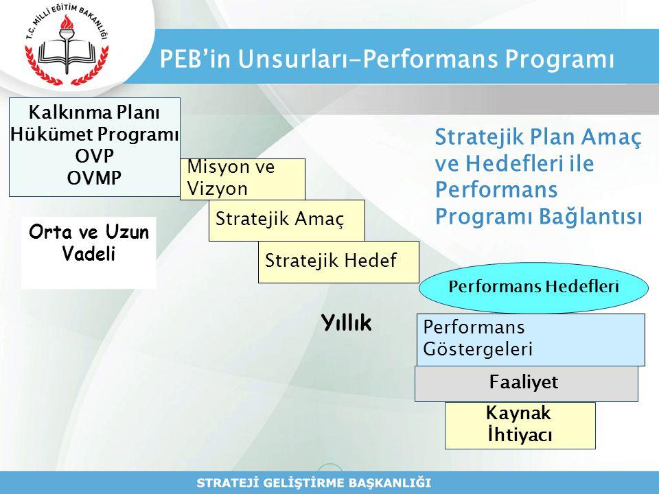 PEB'in Unsurları-Performans Programı Kalkınma Planı Hükümet Programı OVP OVMP Misyon ve Vizyon Stratejik Amaç Stratejik Hedef Orta ve Uzun Vadeli Stra