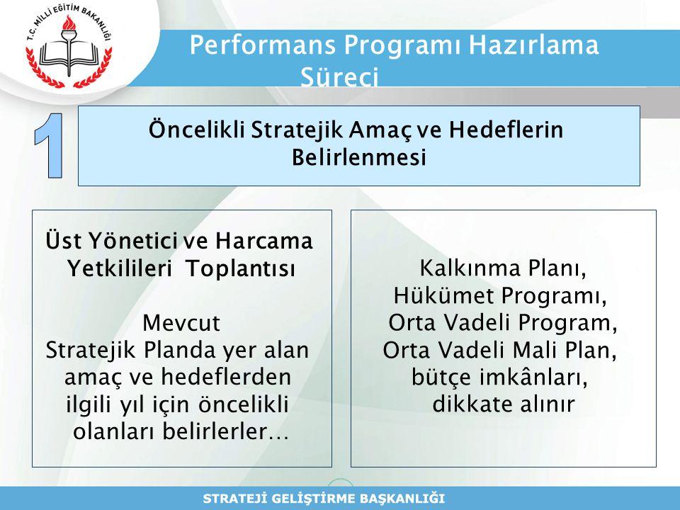 Performans Programı Hazırlama Süreci Öncelikli Stratejik Amaç ve Hedeflerin Belirlenmesi Üst Yönetici ve Harcama Yetkilileri Toplantısı Mevcut Stratej