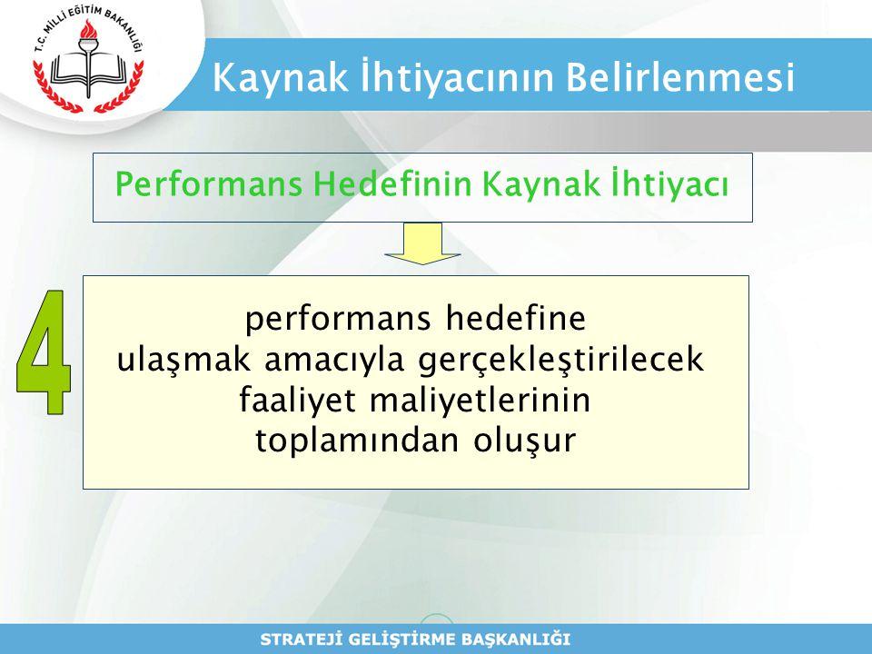 Kaynak İhtiyacının Belirlenmesi Performans Hedefinin Kaynak İhtiyacı performans hedefine ulaşmak amacıyla gerçekleştirilecek faaliyet maliyetlerinin t